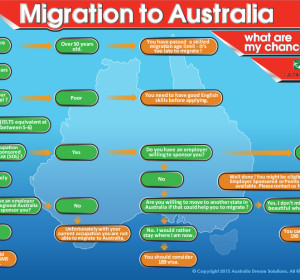 Migration_to_Australia-flowchart-300x280