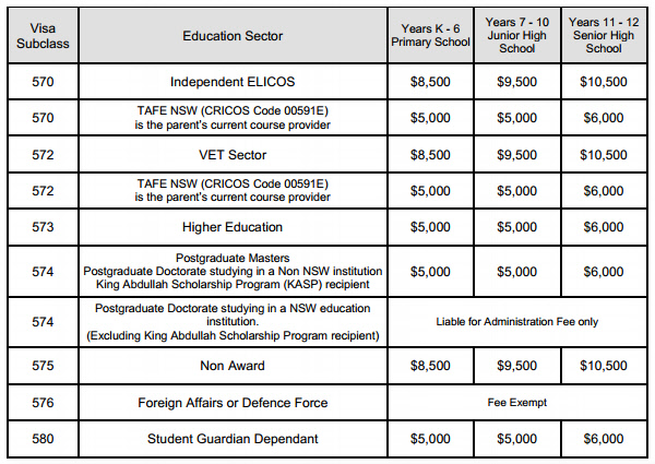 Education_rates_for_student_visa_dependants